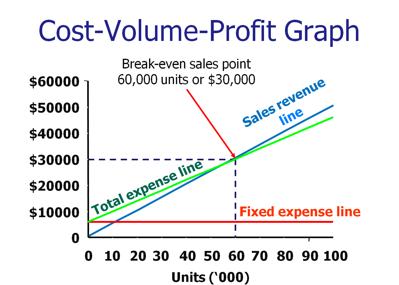 thesis cost volume profit analysis Cost volume profit analysis paper presentation - free download as pdf file (pdf), text file (txt) or read online for free.